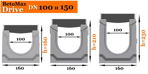 Лотки BetoMax Drive шириной сечения DN100