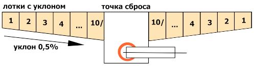 Схема уклонов