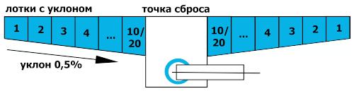 Бетонные лотки Maxi DN160 с уклоном
