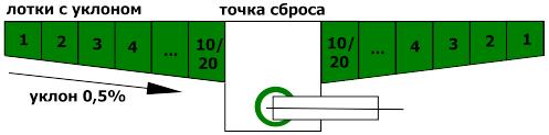 Бетонные лотки Maxi DN200 с уклоном