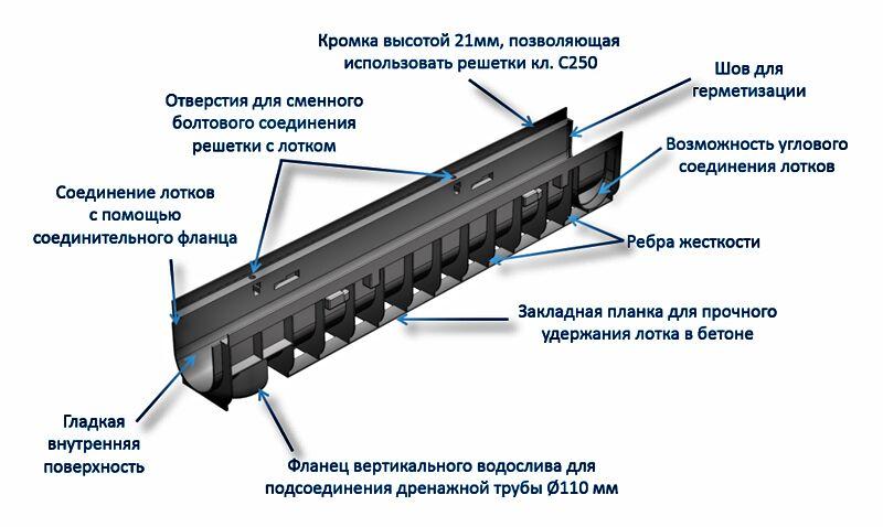 Лотки водоотводные пластиковые Gidrolica Pro, конструктор