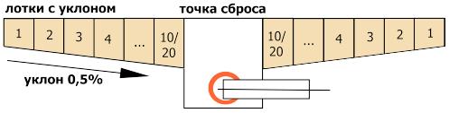 Типовая схема установки лотков BetoMax с уклоном