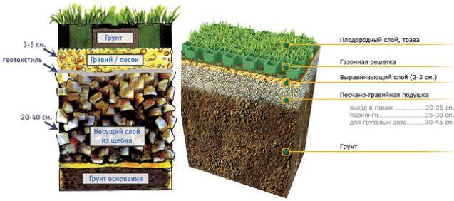Варианты монтажа газонной решетки